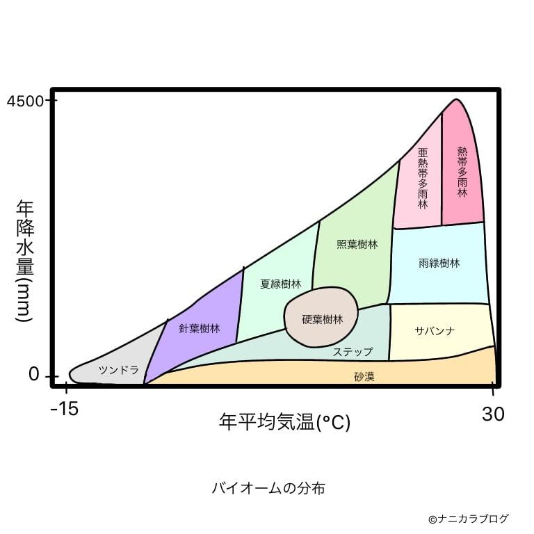 世界のバイオーム分布図