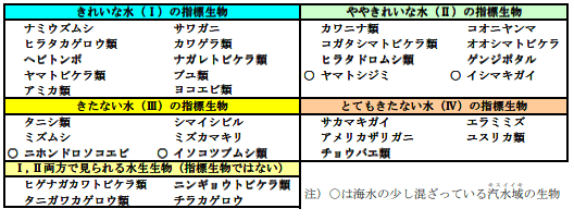 指標生物の表